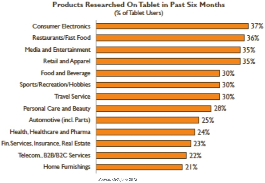 Products researched on tablets