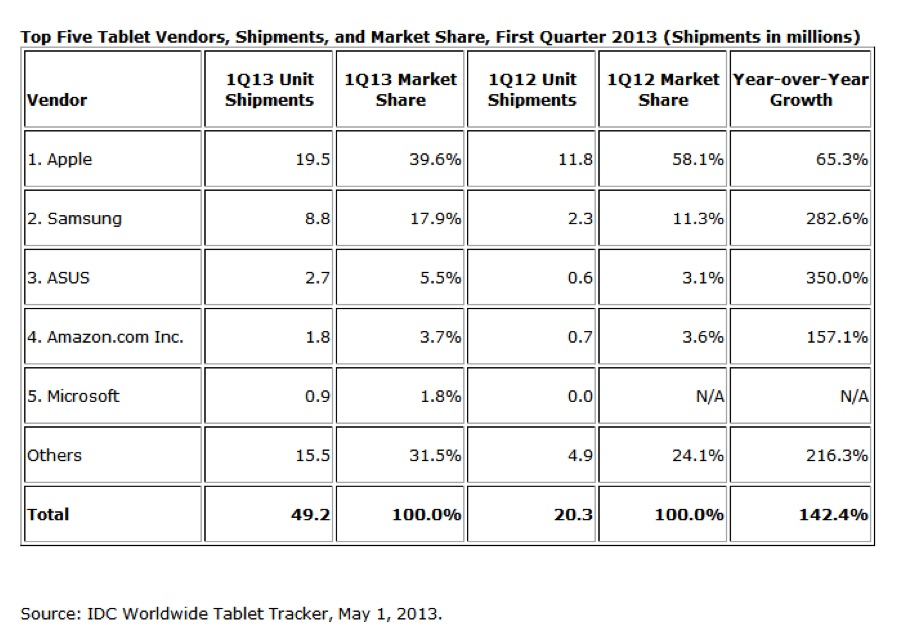 Top Tablet Vendors Q1 2013