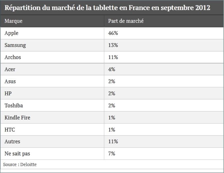 Top vendeurs tablettes France 2012