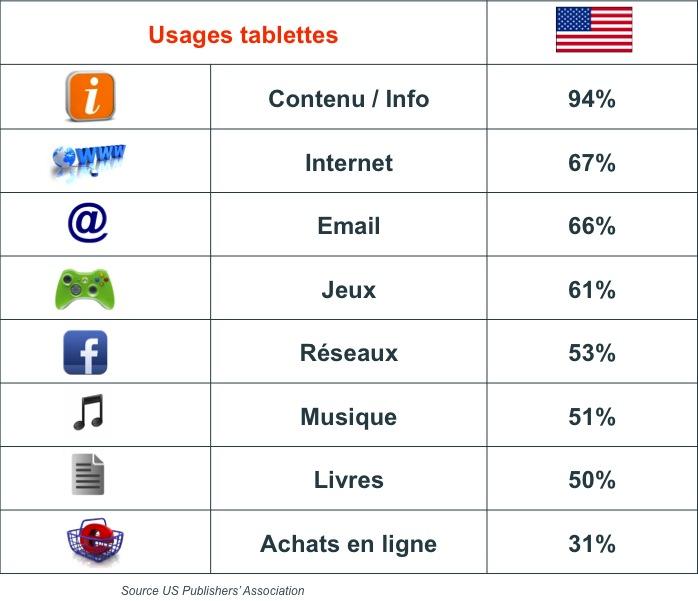 Usages sur tablettes