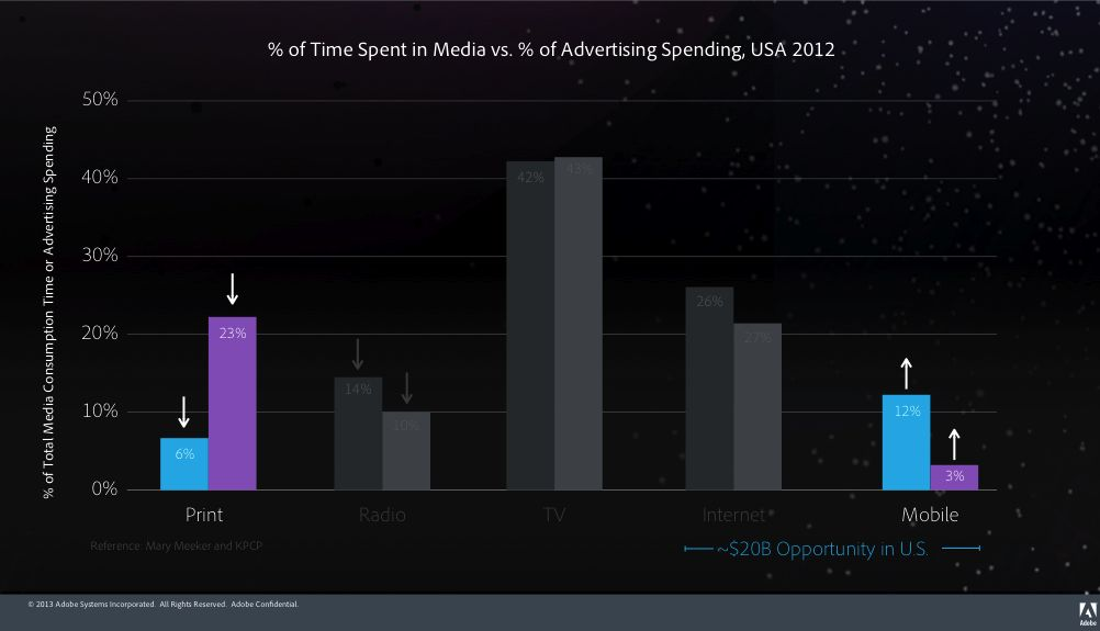 Mobile and Print audience vs media investments USA 2012
