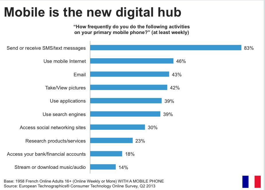 Mobile is the new digital hub - Forrester