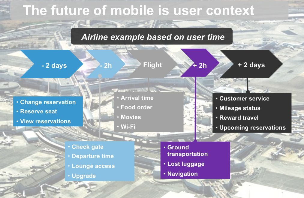 The future of mobile is user context - Forrester
