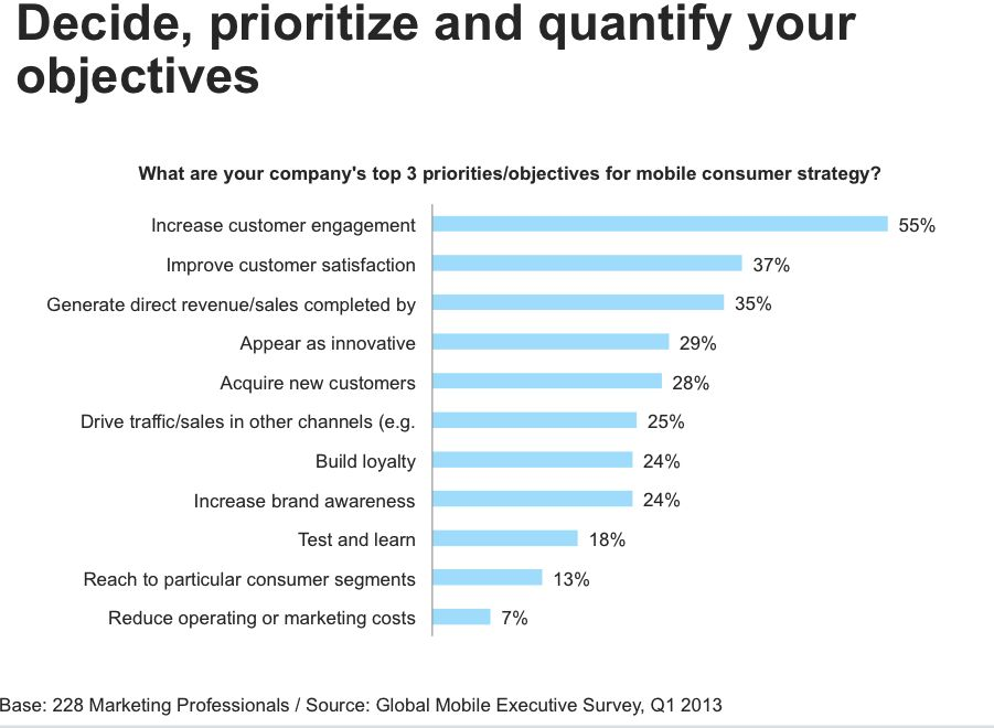 Prioritizing mobile objectives - Forrester