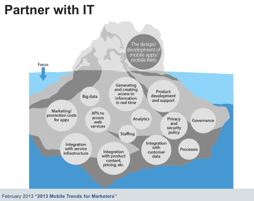 Mobile: Partner with IT - Forrester
