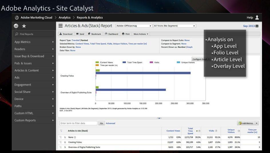 Adobe Site Catalyst