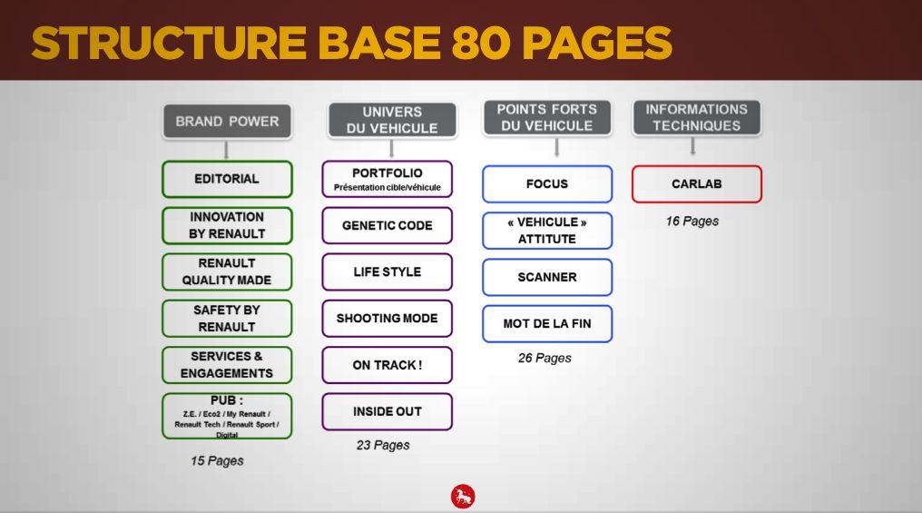 Structure de base de la brochure papier Renault Captur