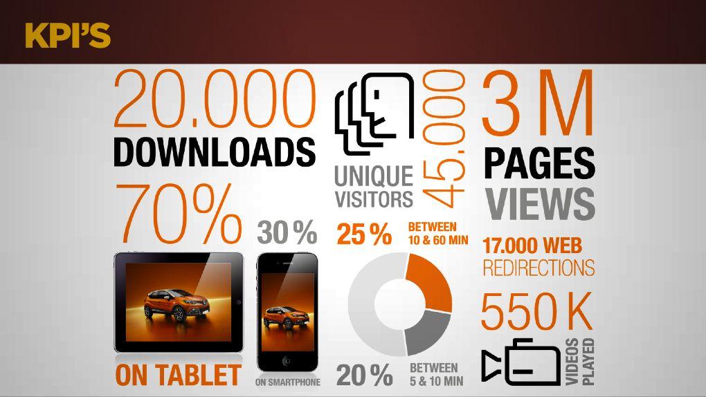 KPI's ebook Renault Captur
