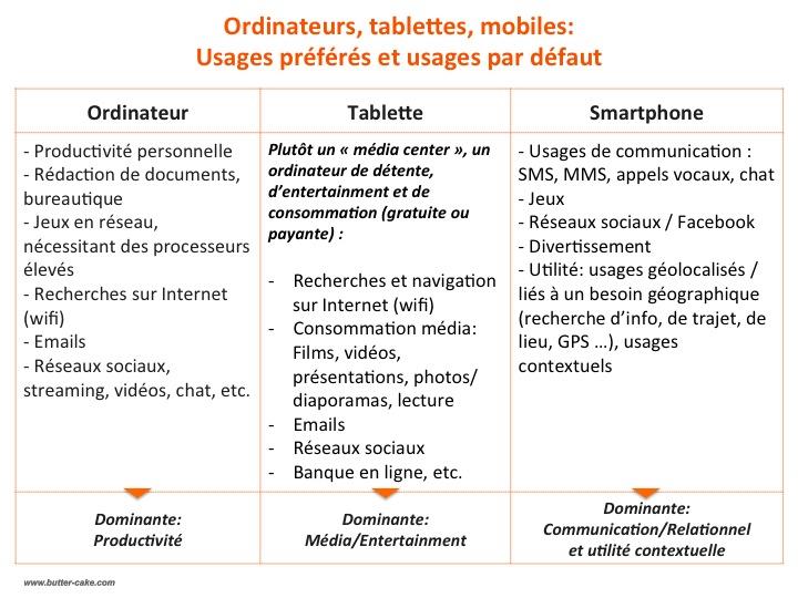 PC Tablettes Smartphones Usages Préférés nov13