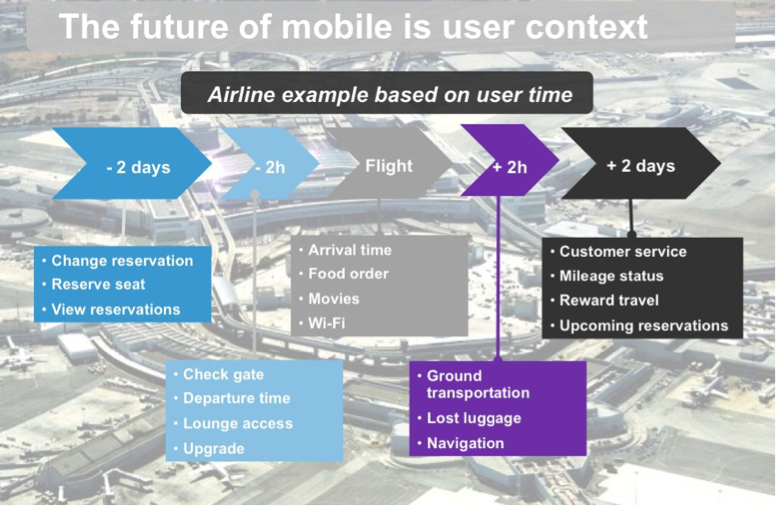 User context in airlines Forrester