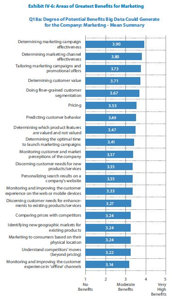 Benefit areas for marketing - TCS Big Data 2013