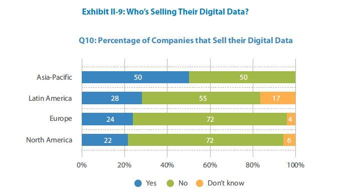 Companies selling data - TCS Big Data 2013