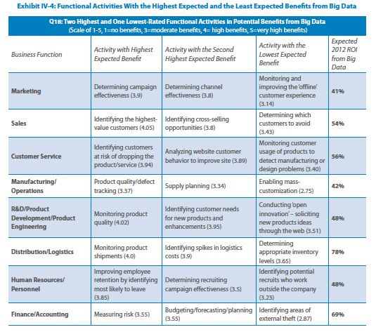 Expected benefit by activity - TCS Big Data 2013