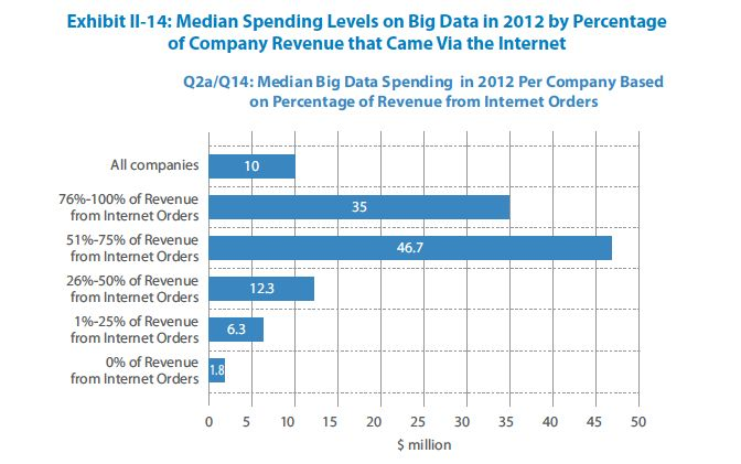 Median spending by company - TCS Big Data 2013