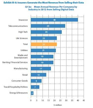 Revenue from selling data - TCS Big Data 2013