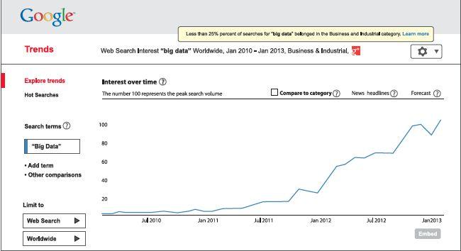 Web search for Big Data - TCS Big Data 2013