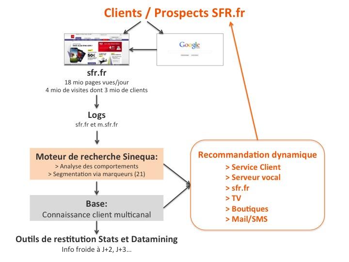 sfr.fr et Sinequa