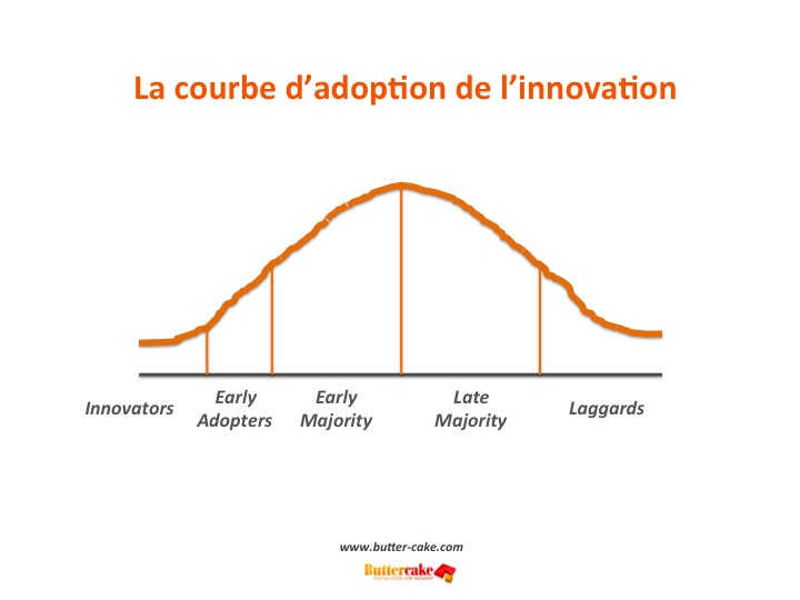 La courbe de l'innovation
