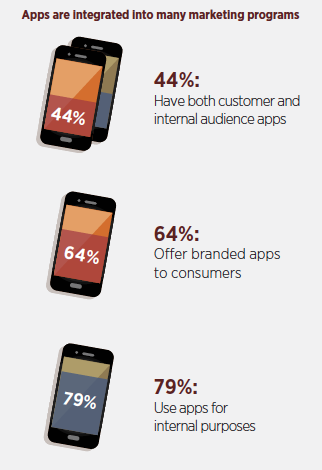 Apps purposes - Forbes insights 2014