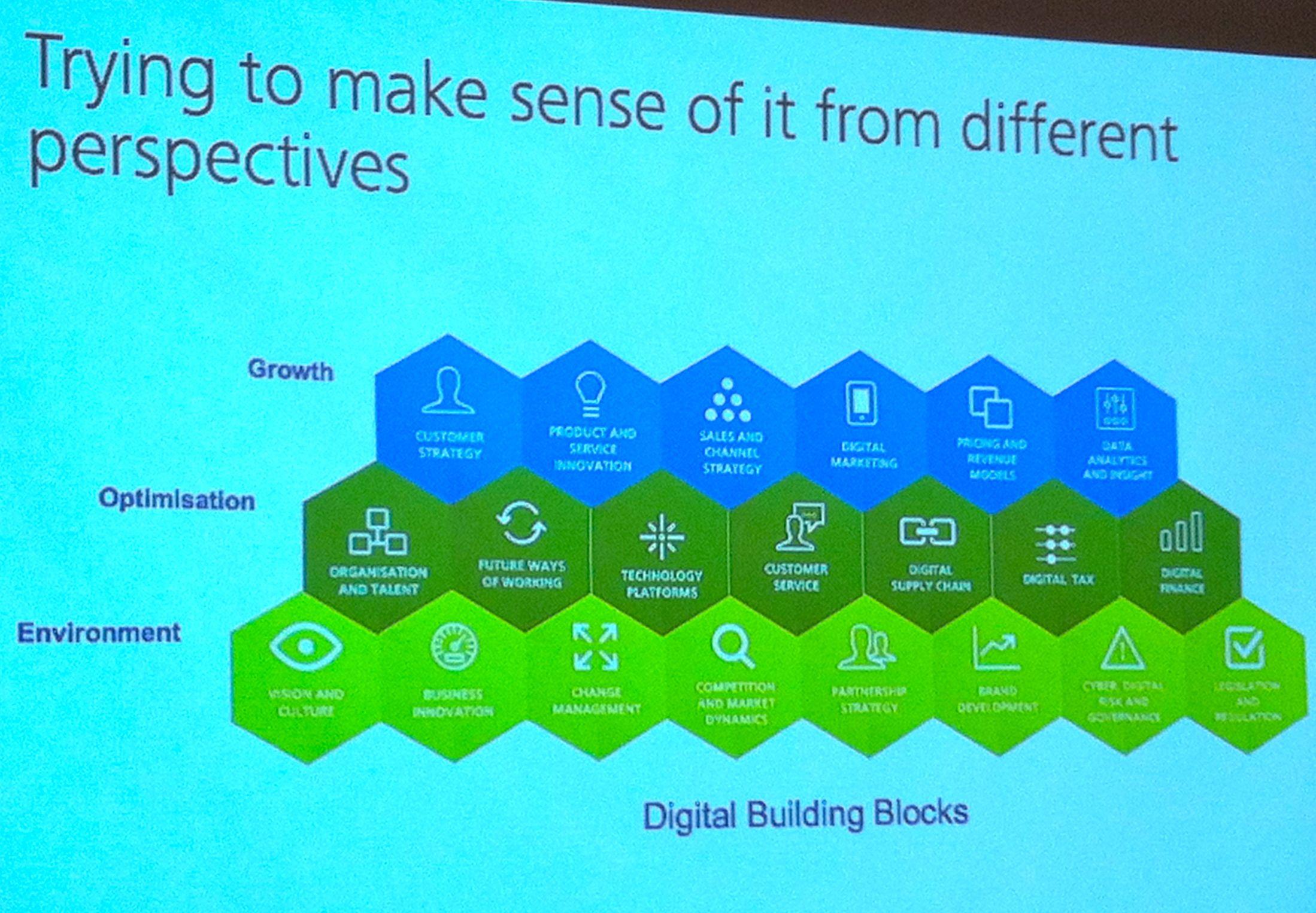 Deloitte Digital - Different perspectives on digital disruption