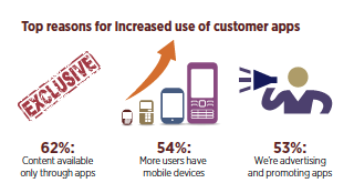 Top reasons for increased use of customer apps - Forbes Insights