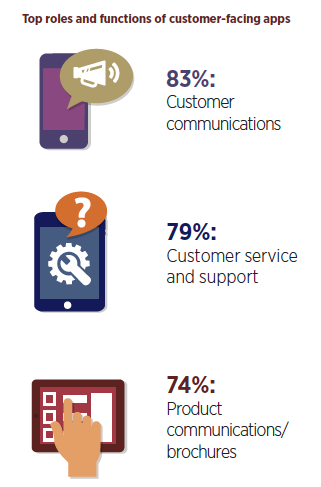Top roles and functions of customer-facing apps - Forbes Insights