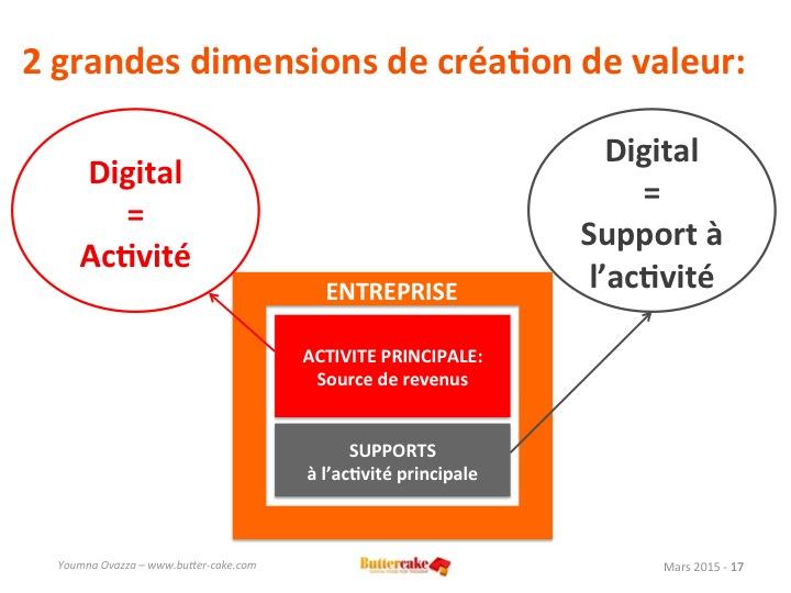 2 dimensions de création de valeur dans le digital