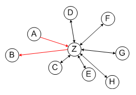 Hubandspoke system