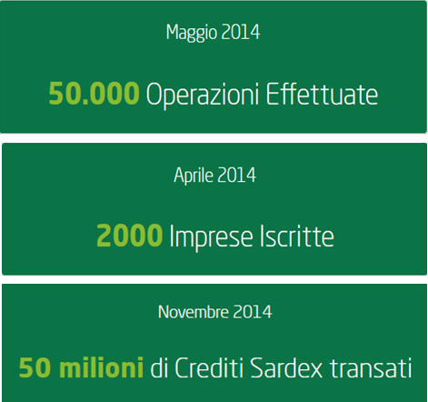 Sardex key figures