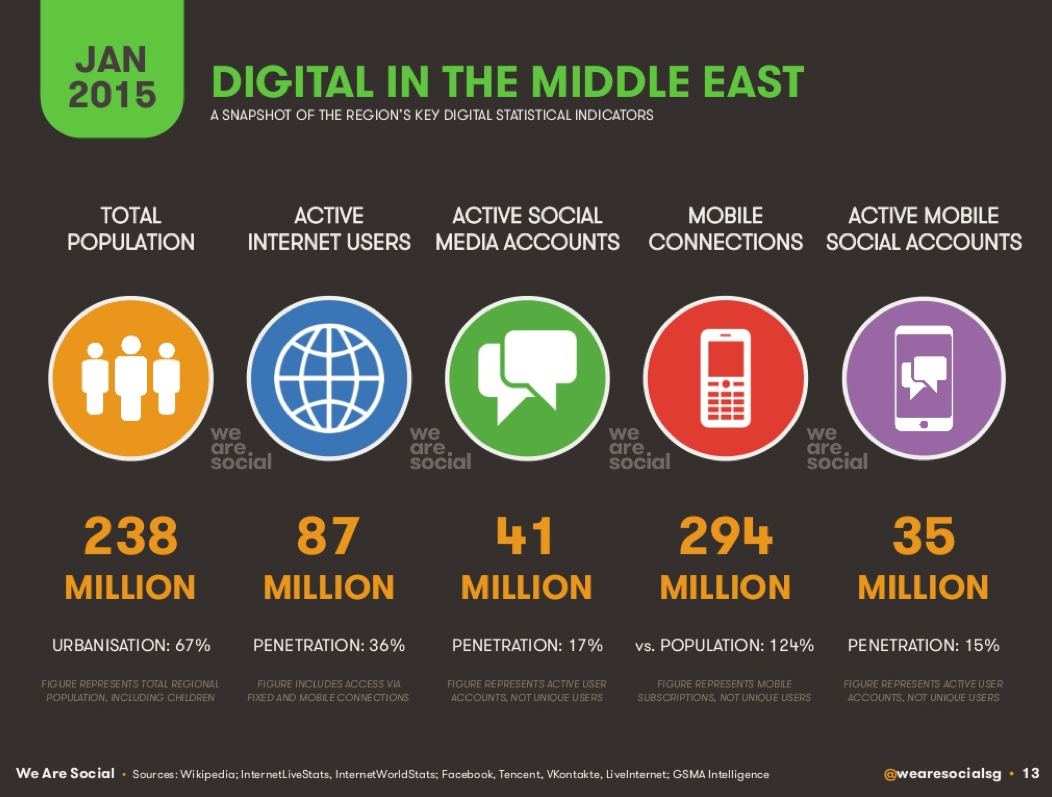 Digital Social & Mobile in the ME 2015 We are social