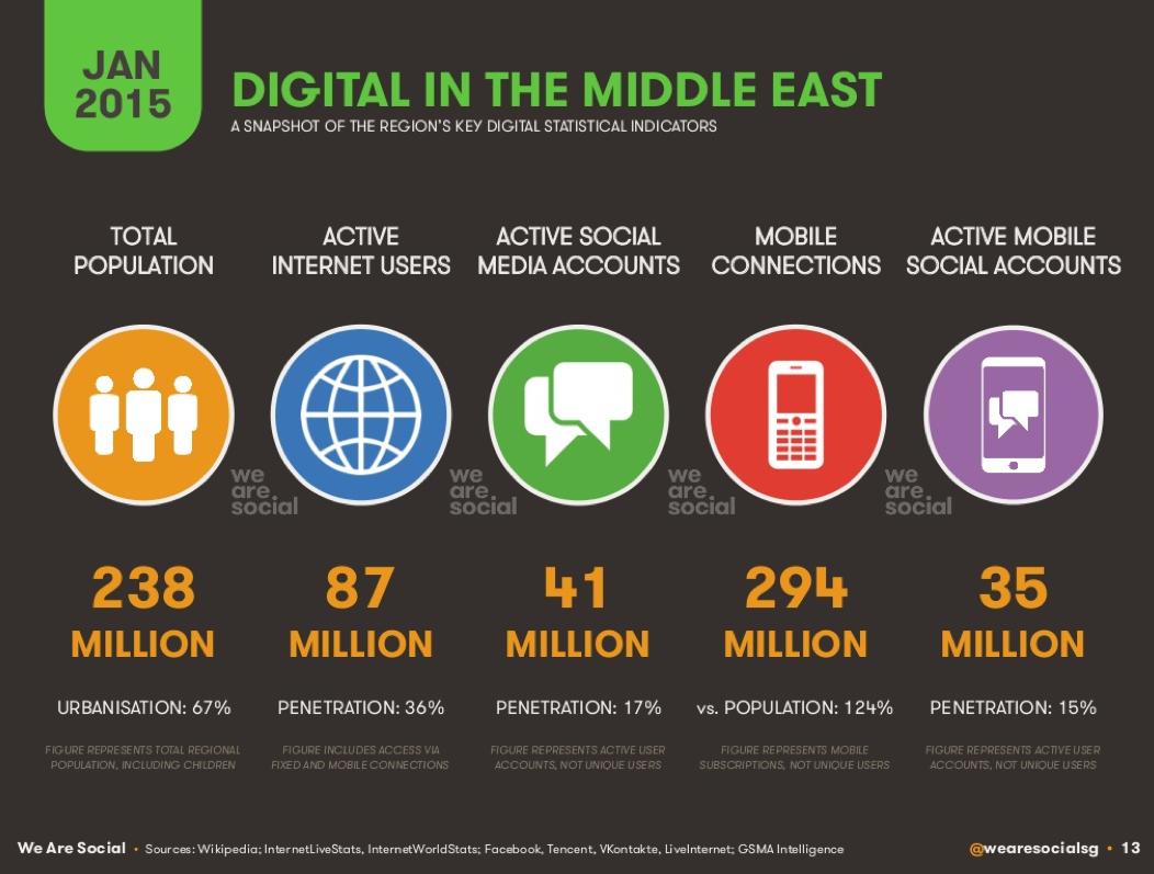 Digital Social & Mobile in the ME 2015 We are social
