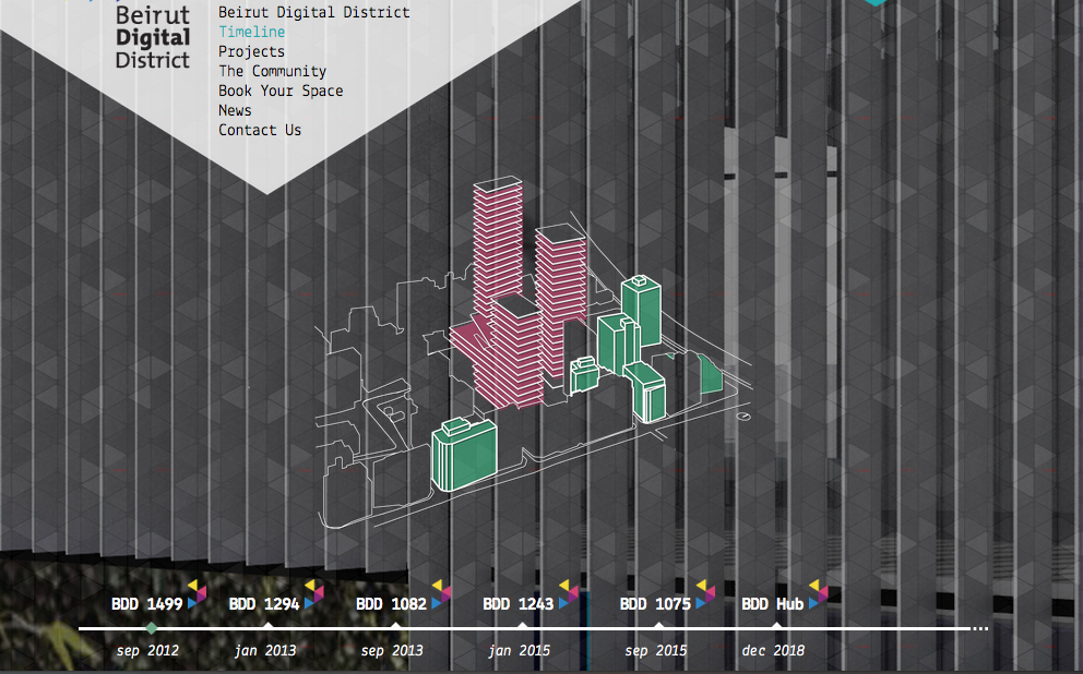 Beirut Digital District timeline