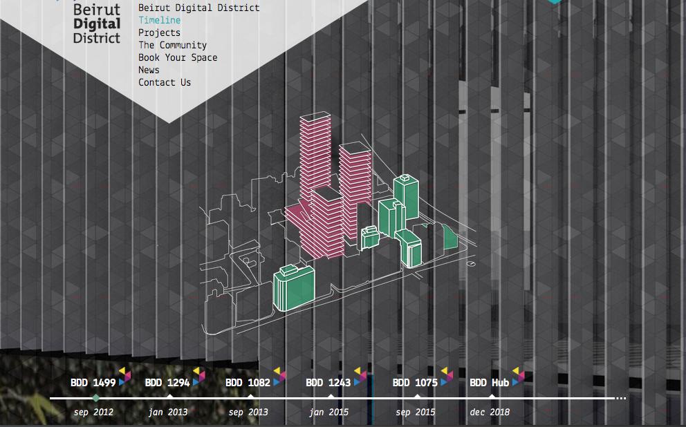 Beirut Digital District timeline