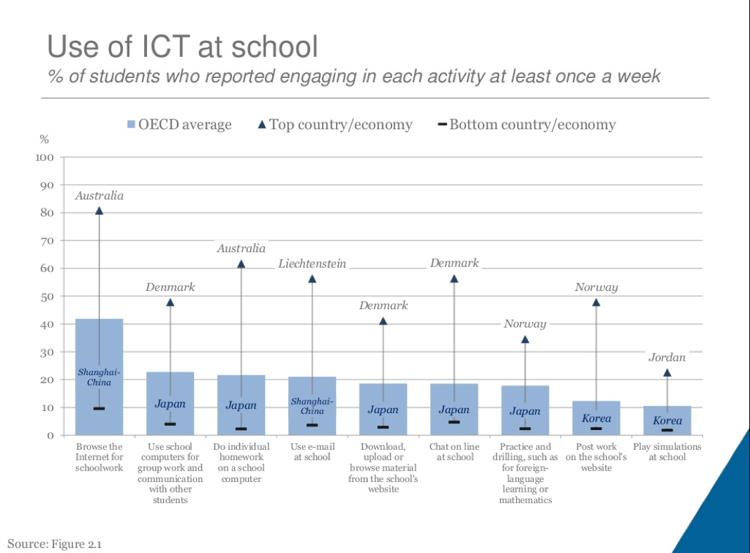 Usage des TIC à l'école selon l'OCDE