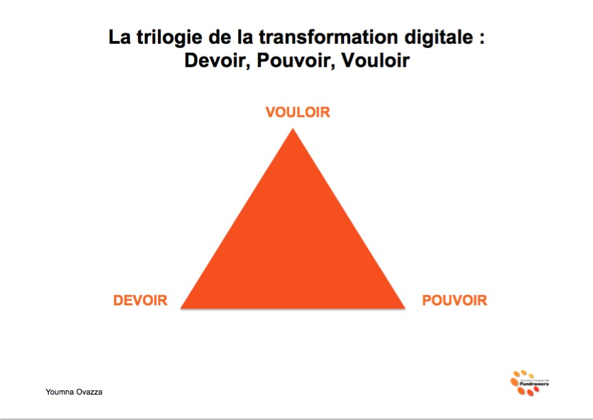 La trilogie de la transformation digitale : Devoir, Pouvoir, Vouloir